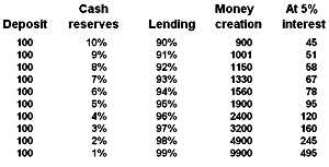 Cash reserves versus created money