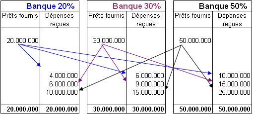 banque d angleterre - loi 1973 giscard pébereau - retour sur la création de la banque d'angleterre Fr_Exemple_3_banques