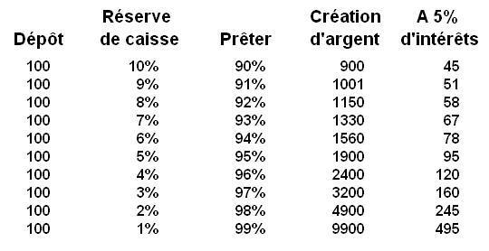 banque d angleterre - loi 1973 giscard pébereau - retour sur la création de la banque d'angleterre Fr_schema_reserves_de_caisse_decroissantes