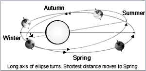 axis od ellipse turns