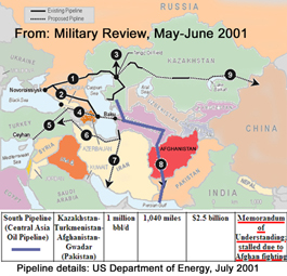 Afghan oil pipeline project 2001