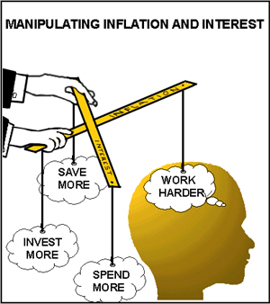 Manipulation inflation interest
