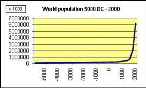 population growth 5000BC-2000