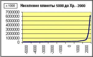 population growth 5000BC to 2000