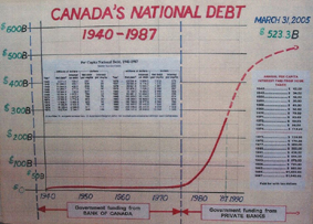 Canada's National Debt 1940-1987