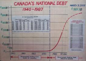 Госдолг Канады 1940-1987гг.