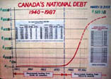 Canadas National Debt