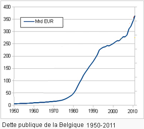 http://www.courtfool.info/images/Two_money_sytems/Public_debt_Belgium_1970_2011_large.jpg