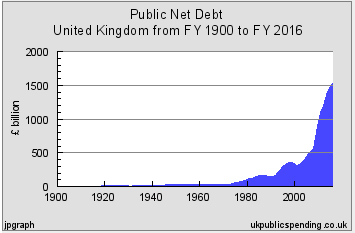 http://www.courtfool.info/images/Two_money_sytems/Public_debt_UK_1900_2016.jpg