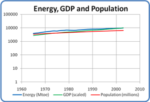 World Energy, GDP and Population, 1965 to 2003