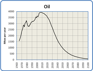 Global Oil Production, 1965 to 2100
