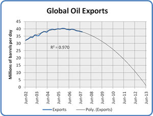 World Net Oil Exports 2002 to 2013