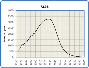 Global Natural Gas Production, 1965 to 2100