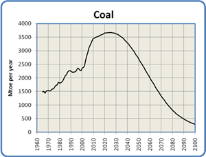 Global Coal Production, 1965 to 2100