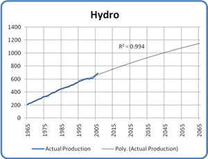 Projected Hydro Production