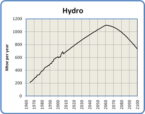 Global Hydro Production, 1965 to 2100