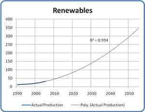 Projected Renewable Production