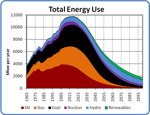 Total Energy Use, 1965 to 2100