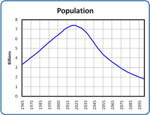 World Population with Declining Energy, 1965 to 2100