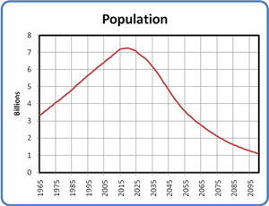 World Population with Declining Energy and  Carrying Capacity, 1965 to 2100