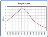 outlook_population